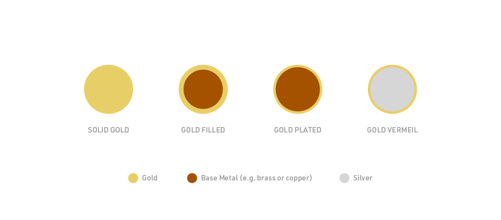 Gold plated vs solid gold vs gold vermeil vs gold fill