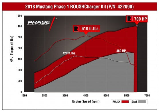 2018 ROUSH Phase 1 Supercharger - Lebanon Ford Performance Parts