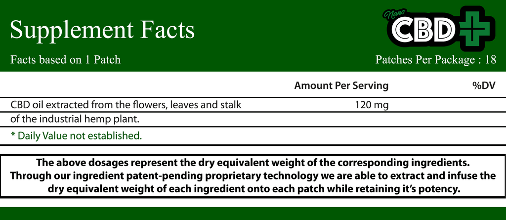CBD Patch Facts