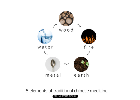 5 chinese elements, 5 elements chinese medicine. chinese medicine elements, 5 elements tcm, the fifth element