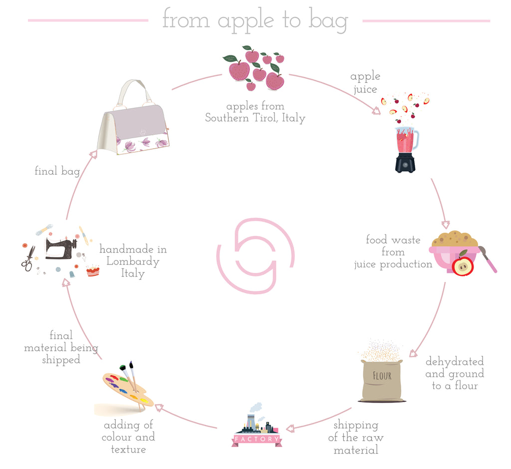 happy genie - from apple to bag circle - manufacturing of apple leather handbags
