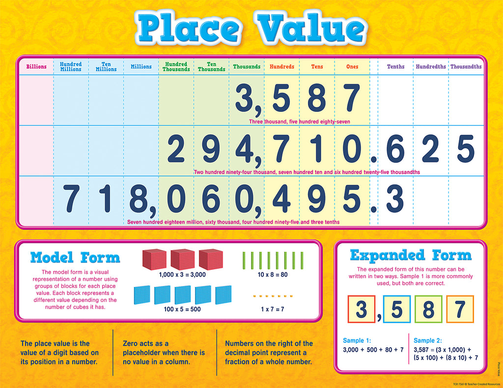 Image result for place value chart