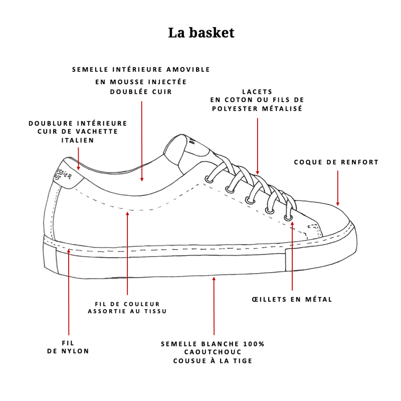 BASKETS À SCRATCH<br>♻️ TAPISSERIE