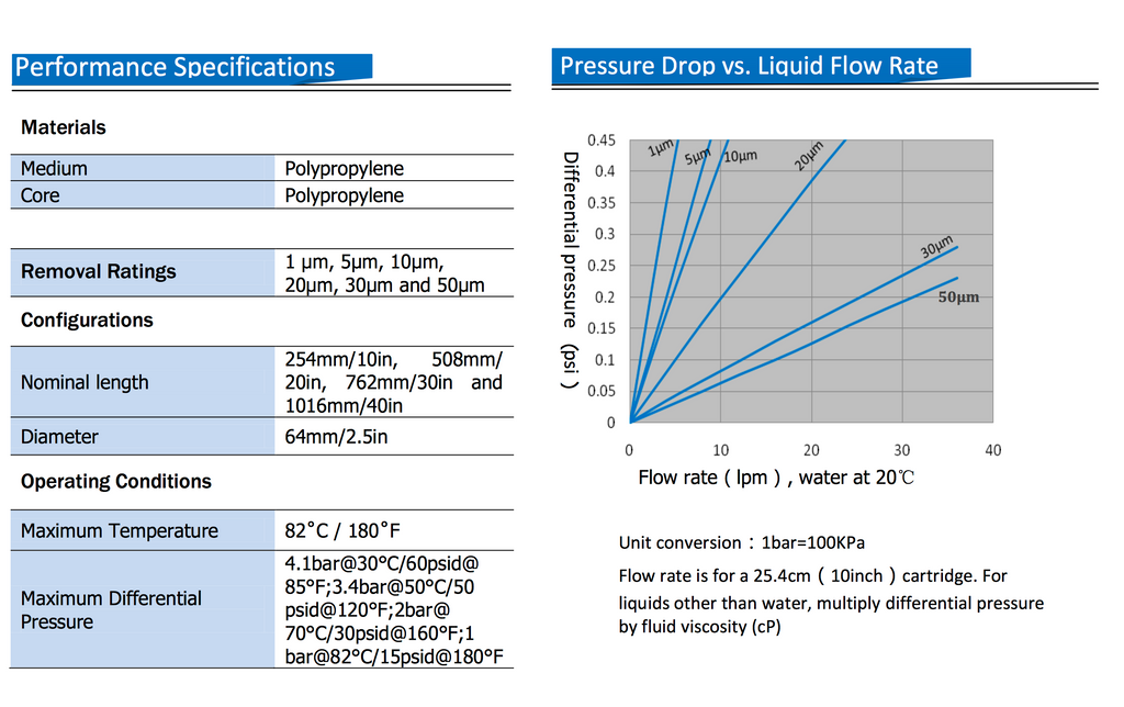 PP Meltblown Cartridge Filter Performance Specifications