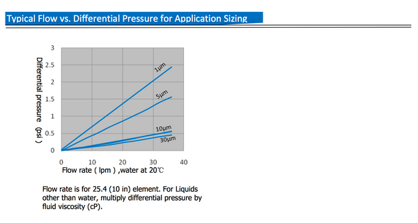 Typical Flow vs. Differential Pressure for Application Sizing on a String Wound Cartridge Filter