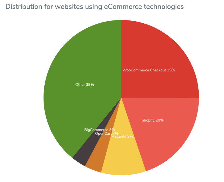 migrating from magento to shopify