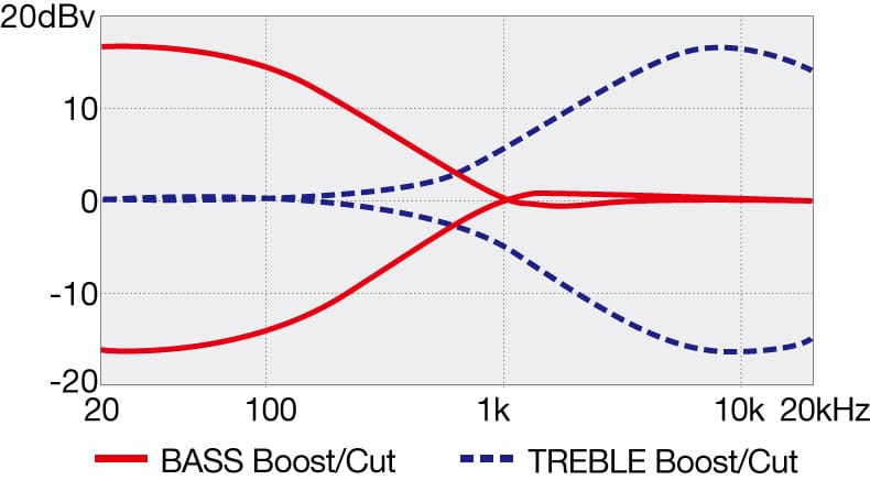 TMB100L's EQ curve diagram