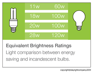 Light comparison between energy saving and incandescent bulbs