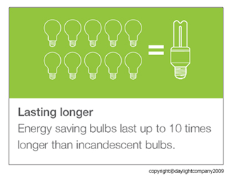 Energy saving bulbs save up to 10 times longer