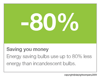 Energy saving bulbs use up to 80% less energy