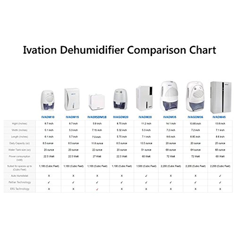 Small Thermo-Electric Dehumidifier – Ivation Products