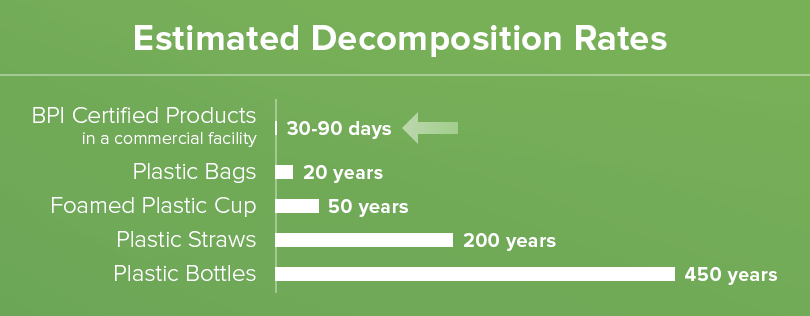 Estimated Decomposition Rates; BPI Certified Products in a commercial facility: 30-90 days; Plastic Bags: 20 years; Foamed Plastic Cup: 50 years; Plastic Straws: 200 years; Plastic Bottles: 450 years