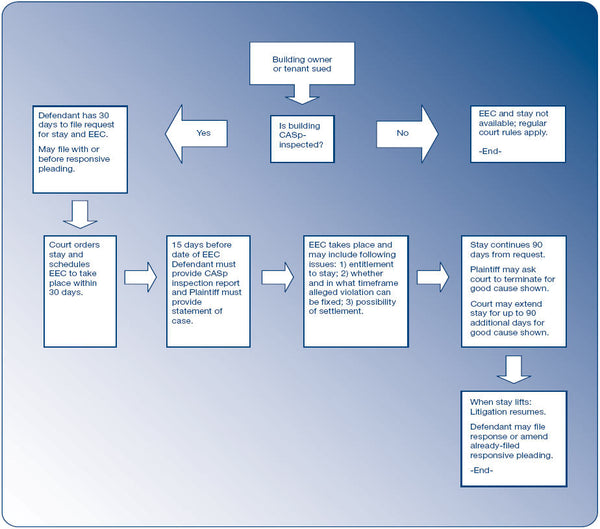 Flowchart for California SB1608 ADA lawsuit protections