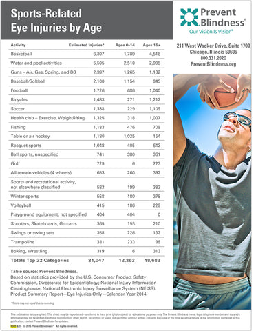 Sports-Related Eye Injuries by Age