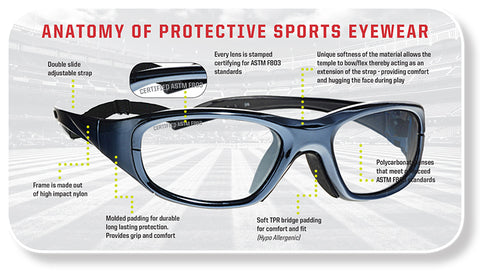 Anatomy of Sports Protective Eyewear