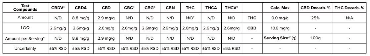 European THC Percent CBD Third Party Test