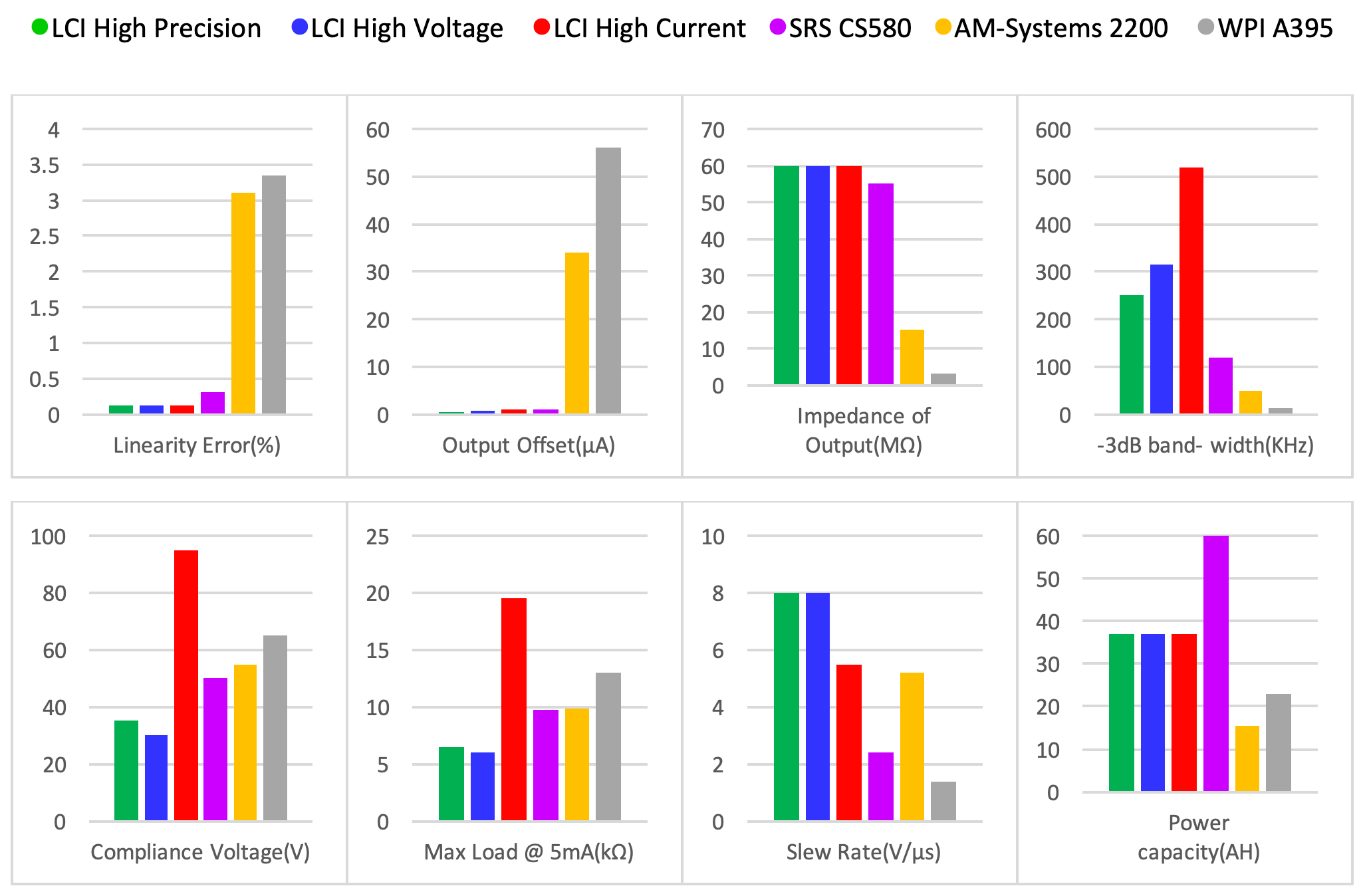 Linear Current Isolator Device Comparison Highlights