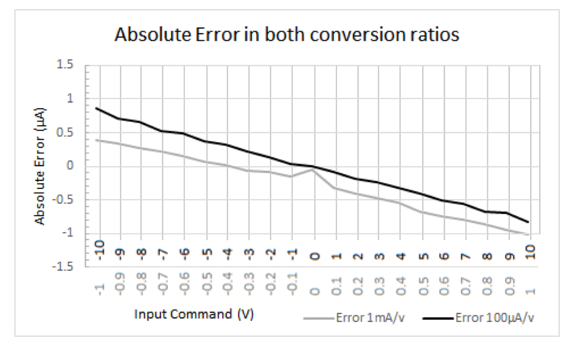 Caputron High Voltage Linear Current Isolator Absolute Error conversion ratios