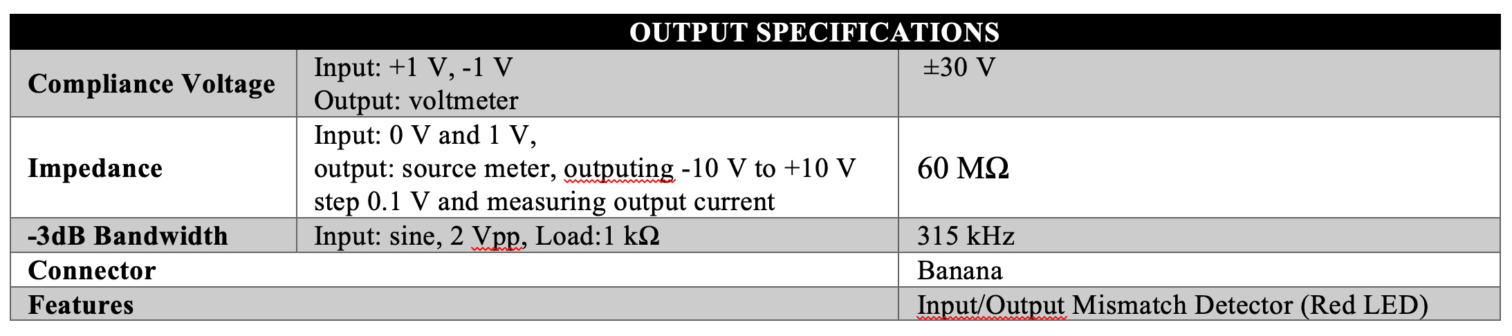Caputron High Current Linear Current Isolator Output Specifications