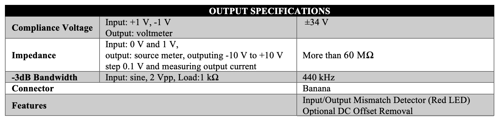 Caputron High Precision Linear Current Isolator Output Specifications