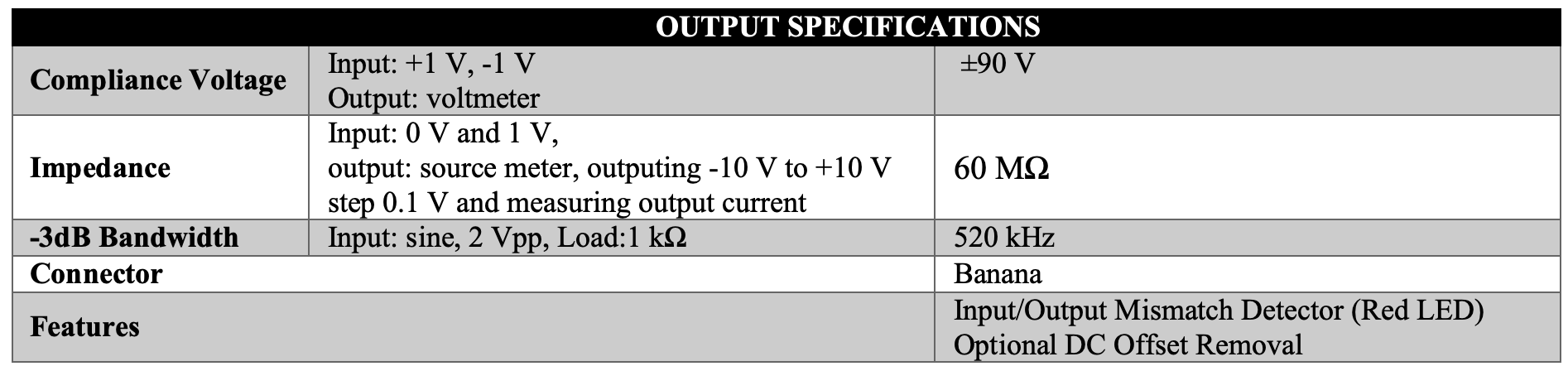 Caputron High Voltage Linear Current Isolator Output Specifications
