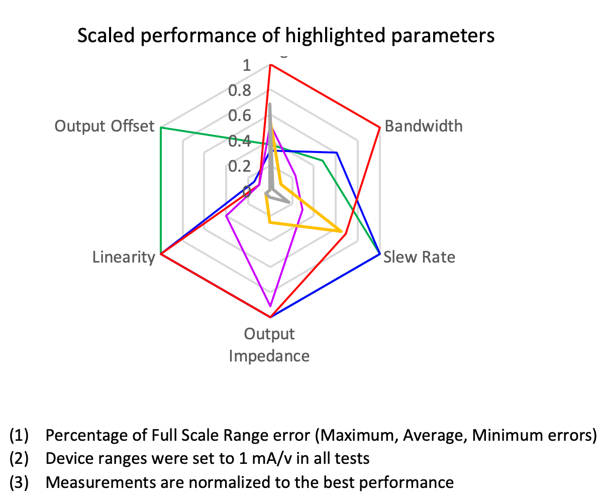 Scaled Performance of Highlighted Parameters