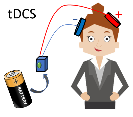 How tDCS Devices Work