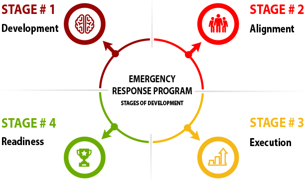 Emergency Response Program Stages of Development
