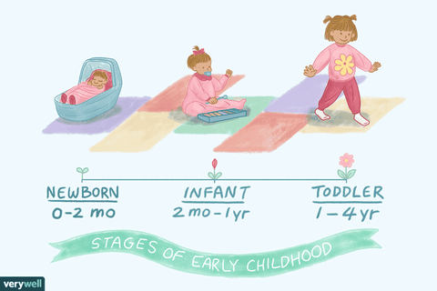 stages of early childhood