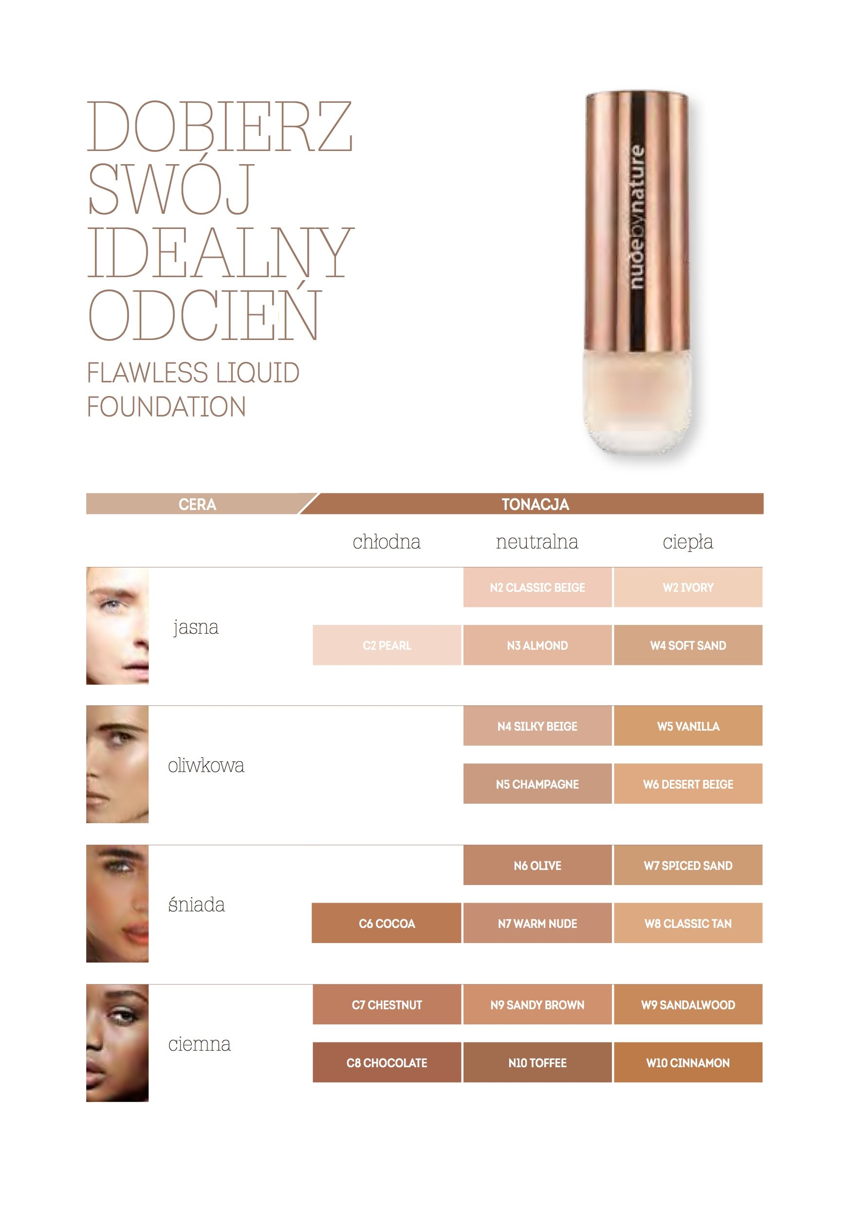 Flawless Foundation Shade Guide