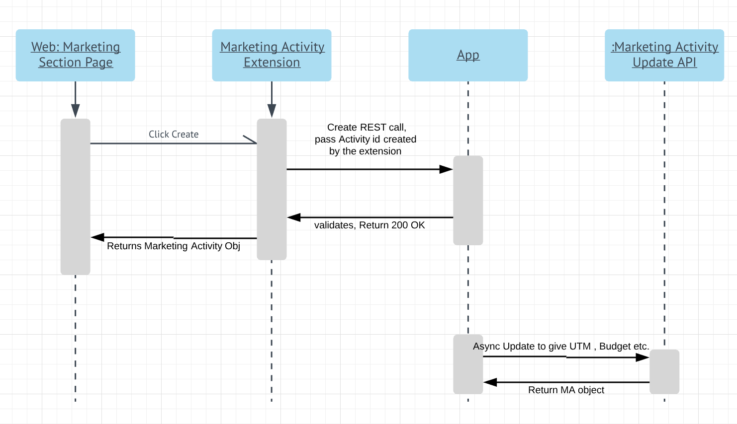 Sequence diagram of marketing activity creation flow.
