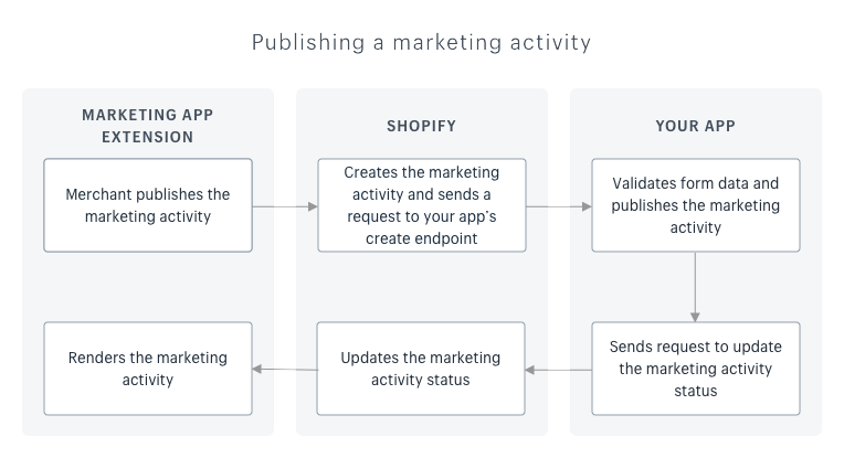 A flowchart that shows how your app works with the extension and Shopify to publish the marketing activity and update its status.