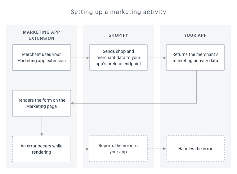 A flowchart that shows how your app works with the extension and Shopify to render the marketing activity form for the merchant.