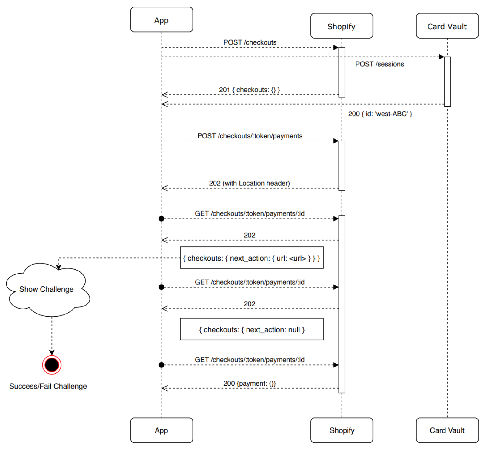 Workflow diagram that shows the payment process