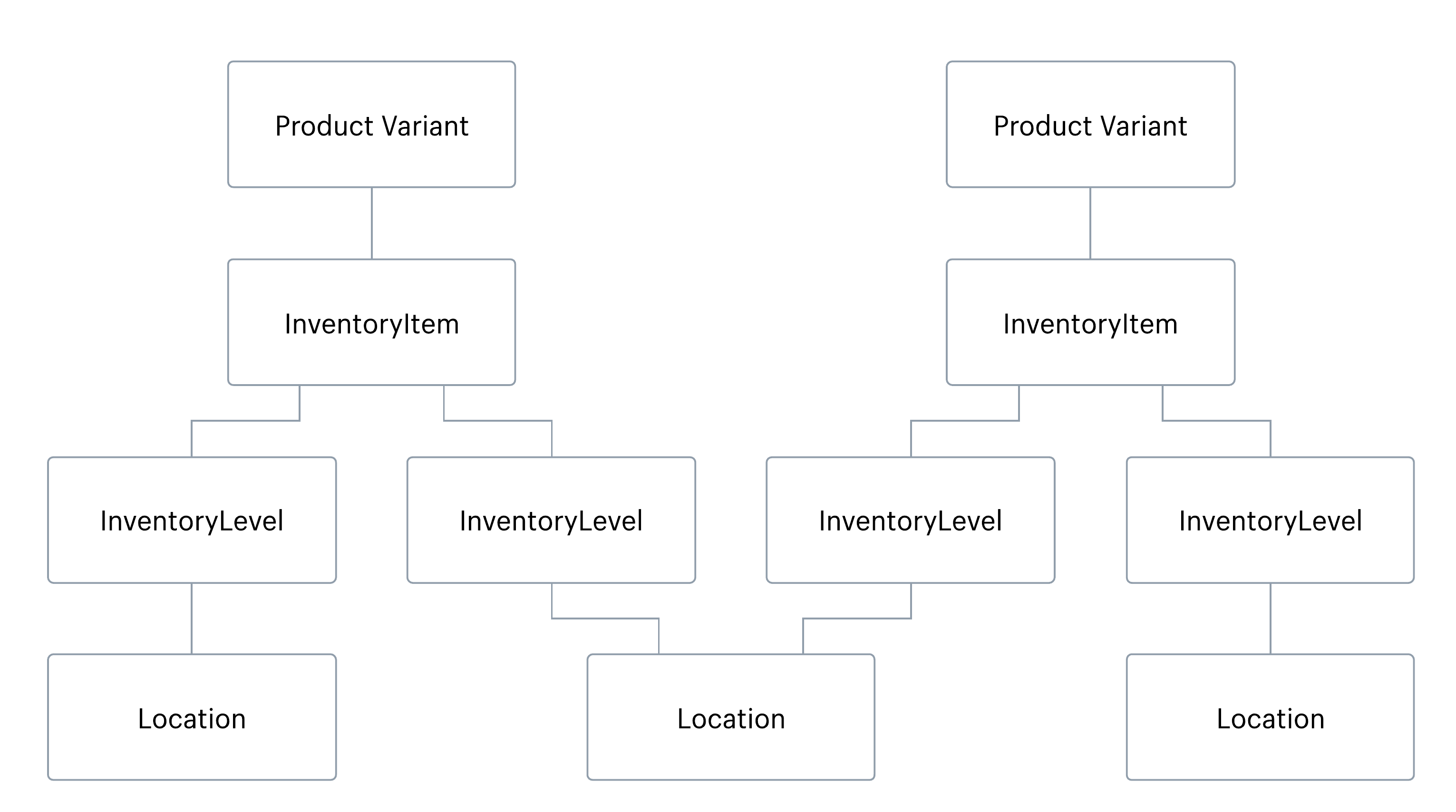 Flow diagram showing the relationships between the four inventory resources