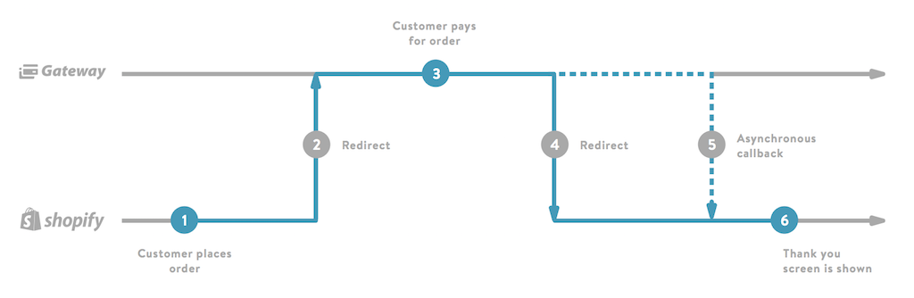 A flowchart of the checkout process