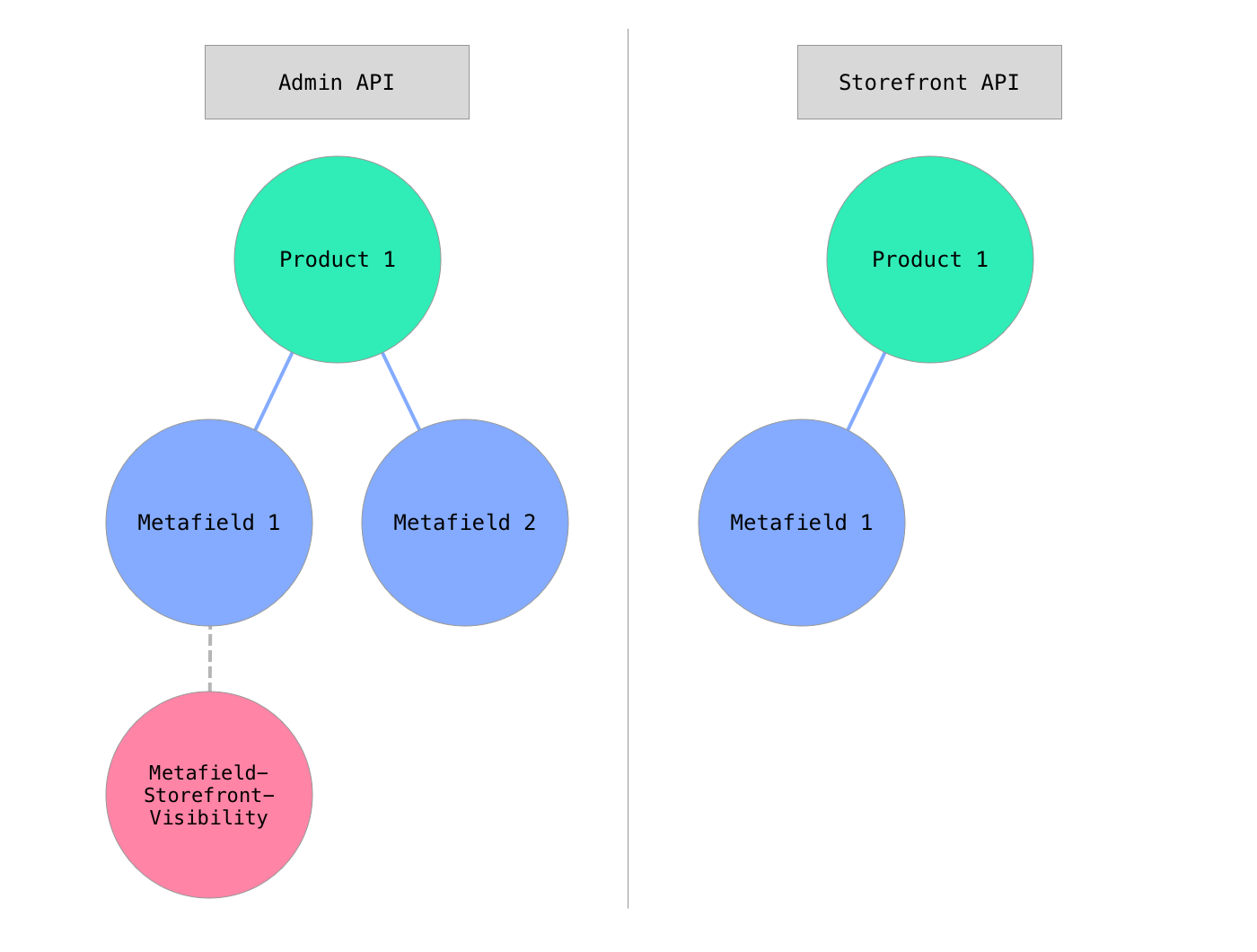 A product has two metafields: Metafield 1 and Metafield 2. Only Metafield 1 has a MetafieldStorefrontVisibility record. The Admin API can read both metafields, but the Storefront API can read only Metafield 1.