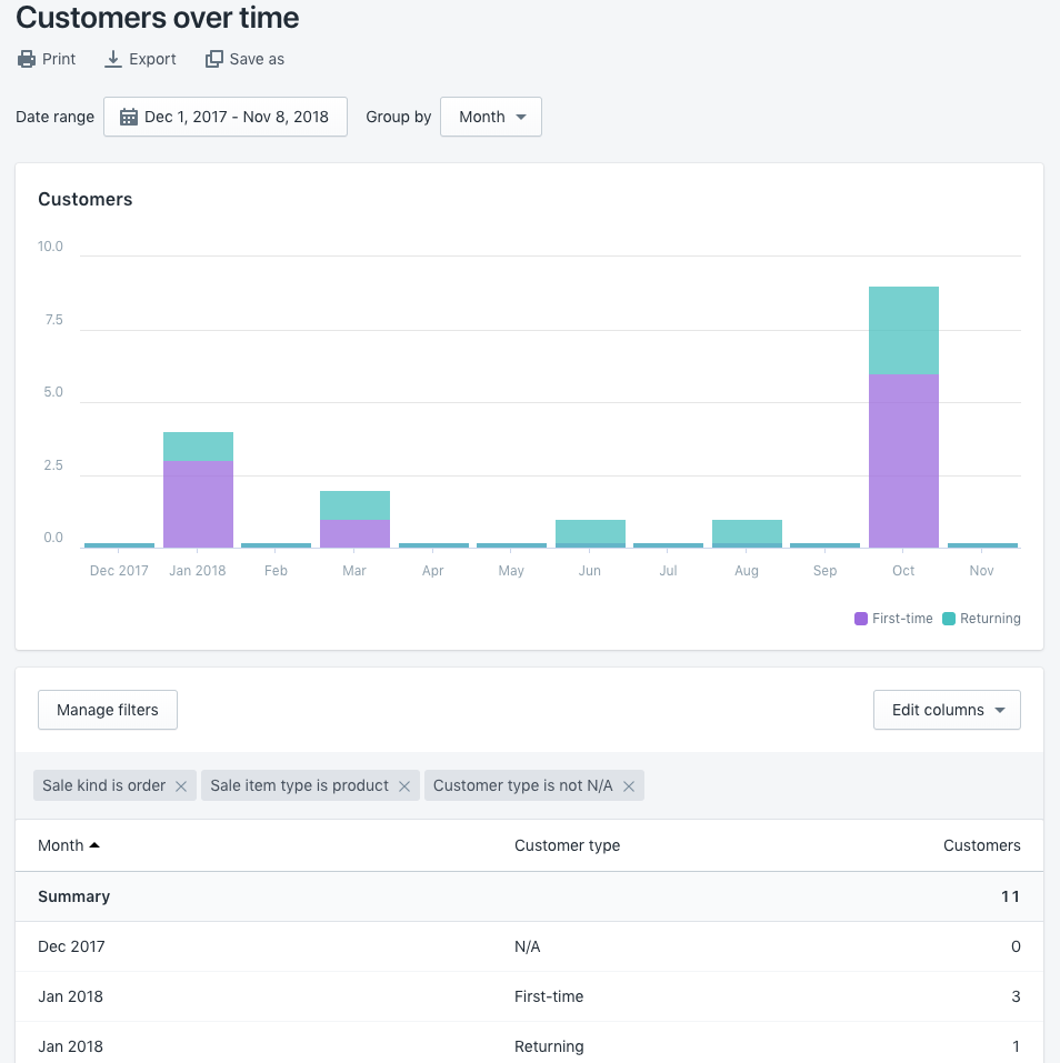 Customers over time report