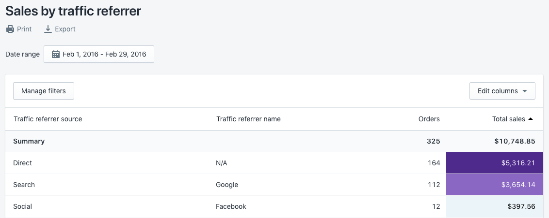 Sales by traffic referrer report