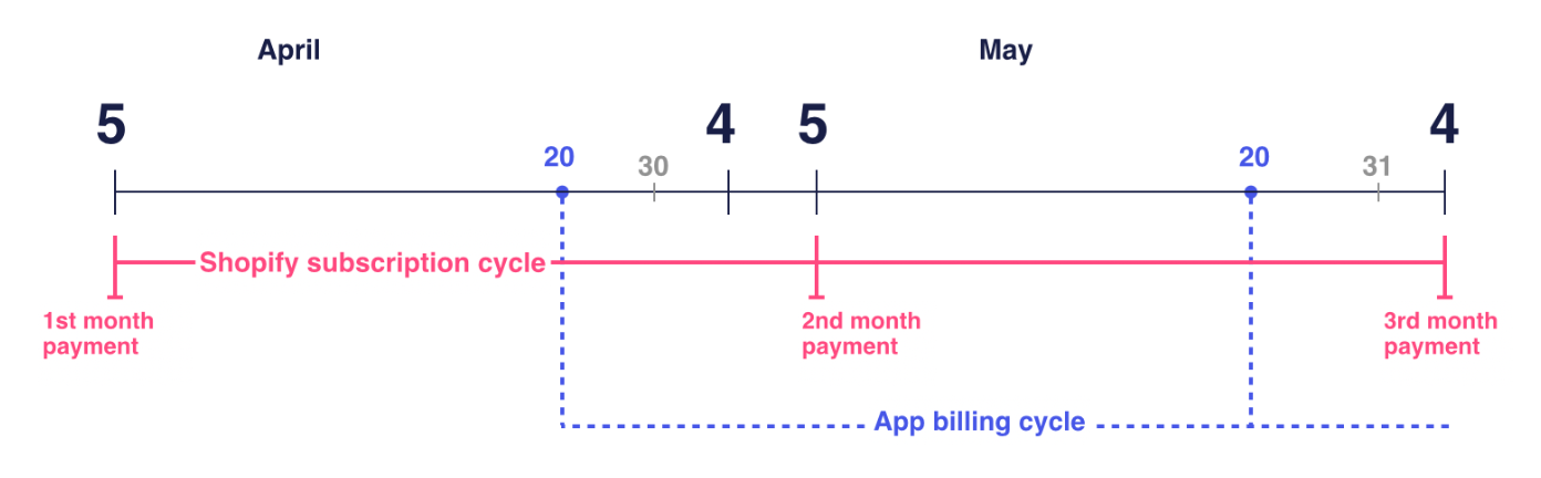 App billing cycles