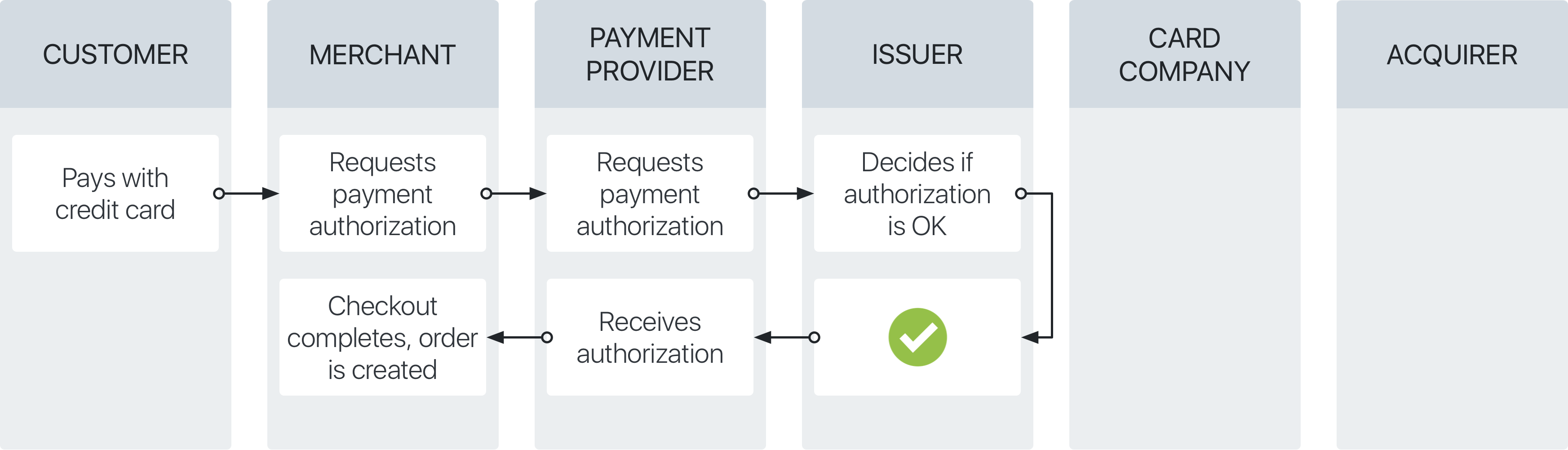 Authorization stage of the credit card payment process