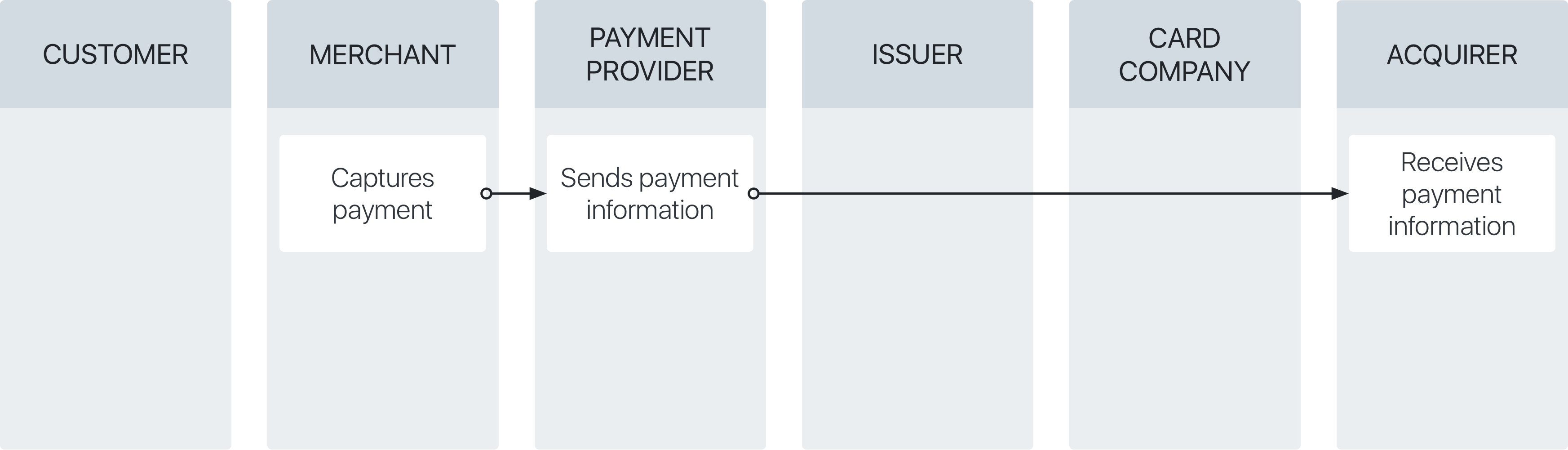 Capture stage of the credit card payment process