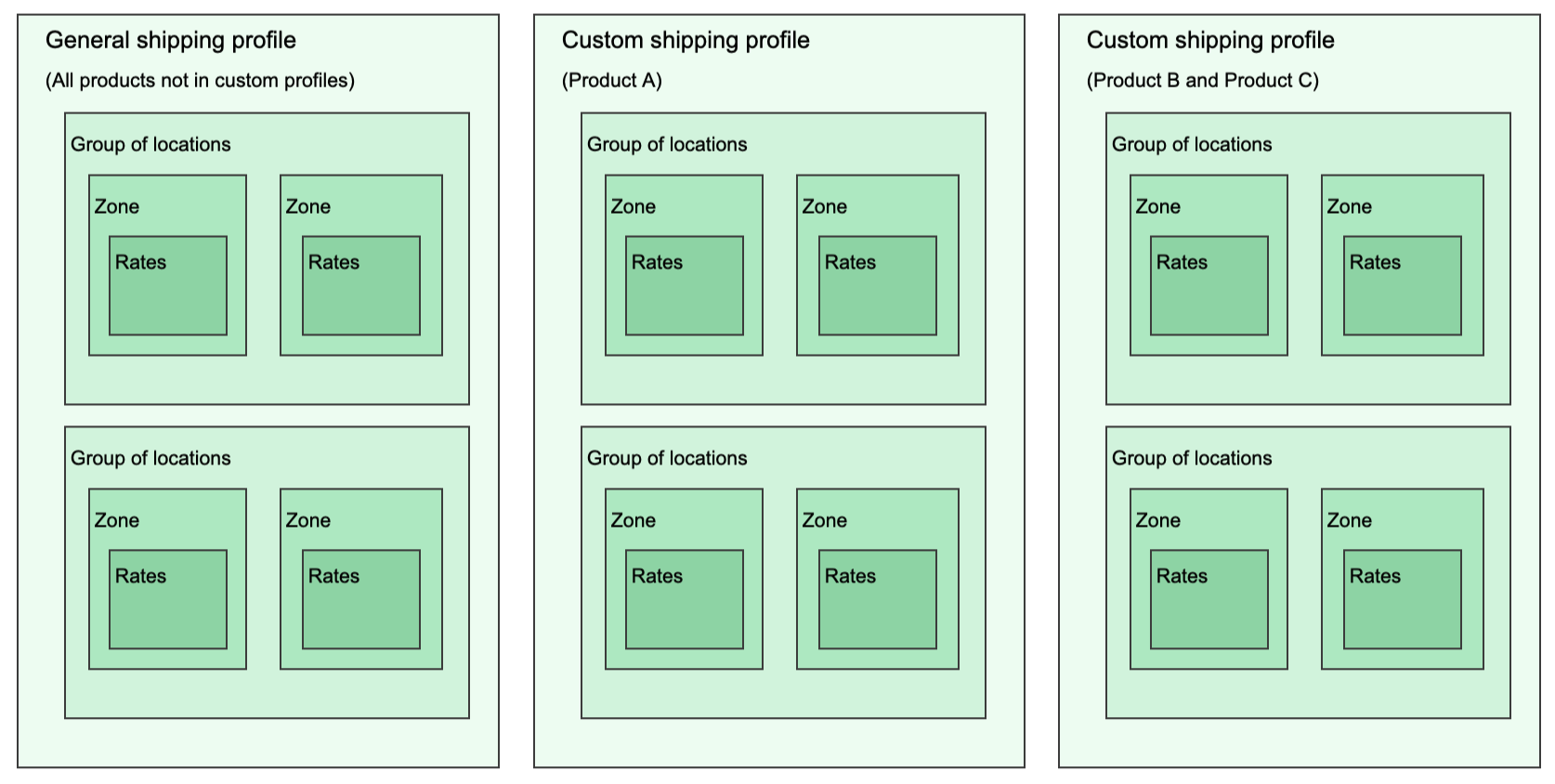 Diagram showing that shipping profiles contain groups of locations that each have their own shipping zones and shipping rates