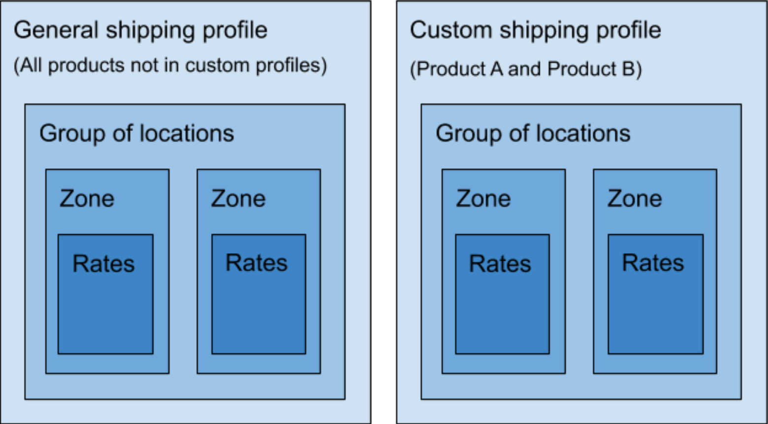 Diagram showing a simple shipping profiles setup with a general profile and one custom profile